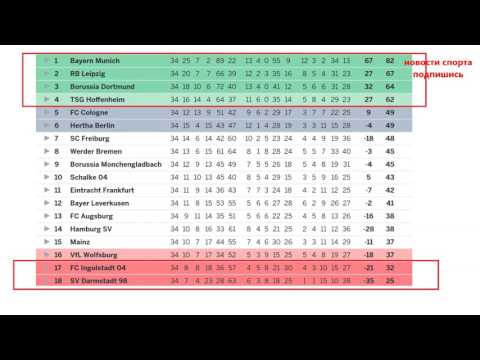 Football bundesliga results standings and fixtures matchday 34
