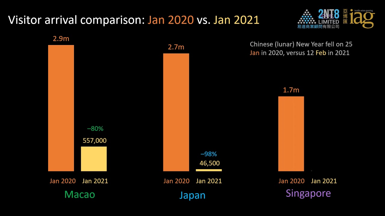 Video 38. Visitor Arrivals for Macao, Japan and Singapore: Jan 2019 to Jan 2021