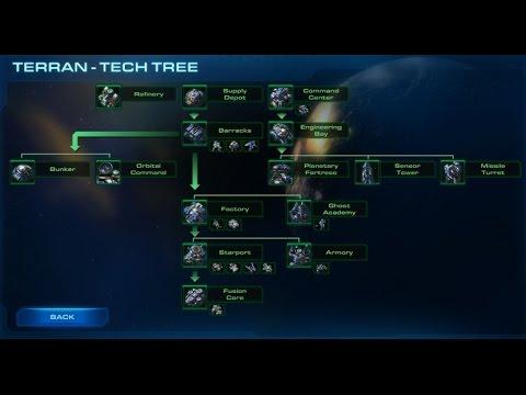 Construcciones Avanzadas [Terran] - Starcraft 2 Legacy of the Void