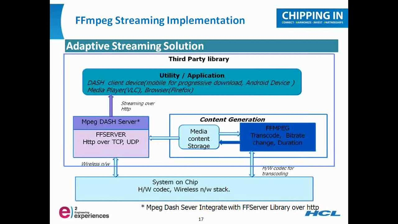 FFmpeg streaming implementation