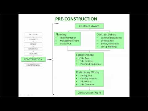 CP2 1   Pre construction Process