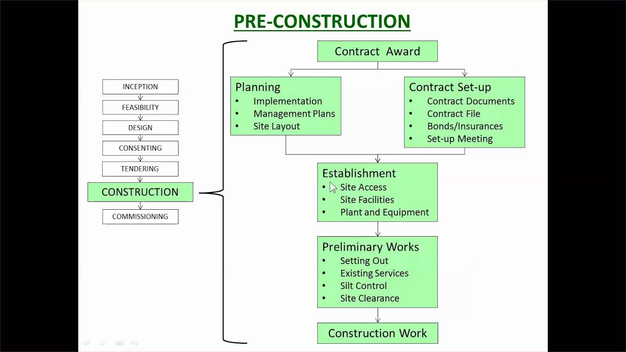 construction process Clarifying the design and construction process similarly, a detailed analysis of consultants' roles, with particular reference to de-constructing.