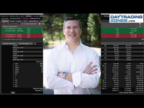 Day Trading Bonds AMZN XBT Bitcoin Futures and What is Next SPX