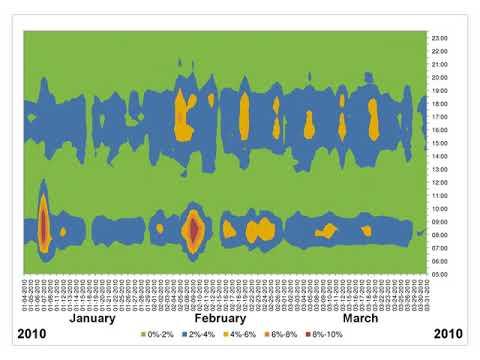 Bus Bunching Data
