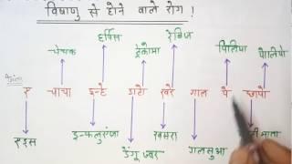 SSC CGL GK Tricks in Hindi || Biology : Disease
