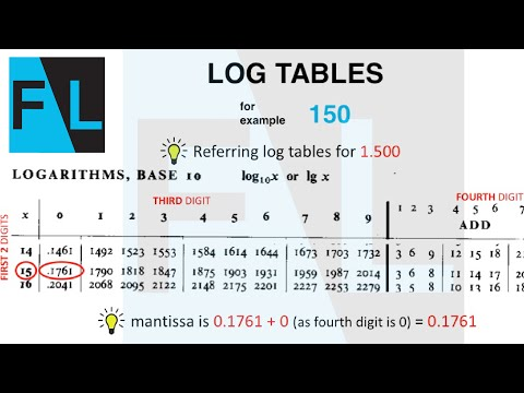 Log Tables Quick ! FundaLab - Examples to learn how to use Log Tables - Learn simple Math concept