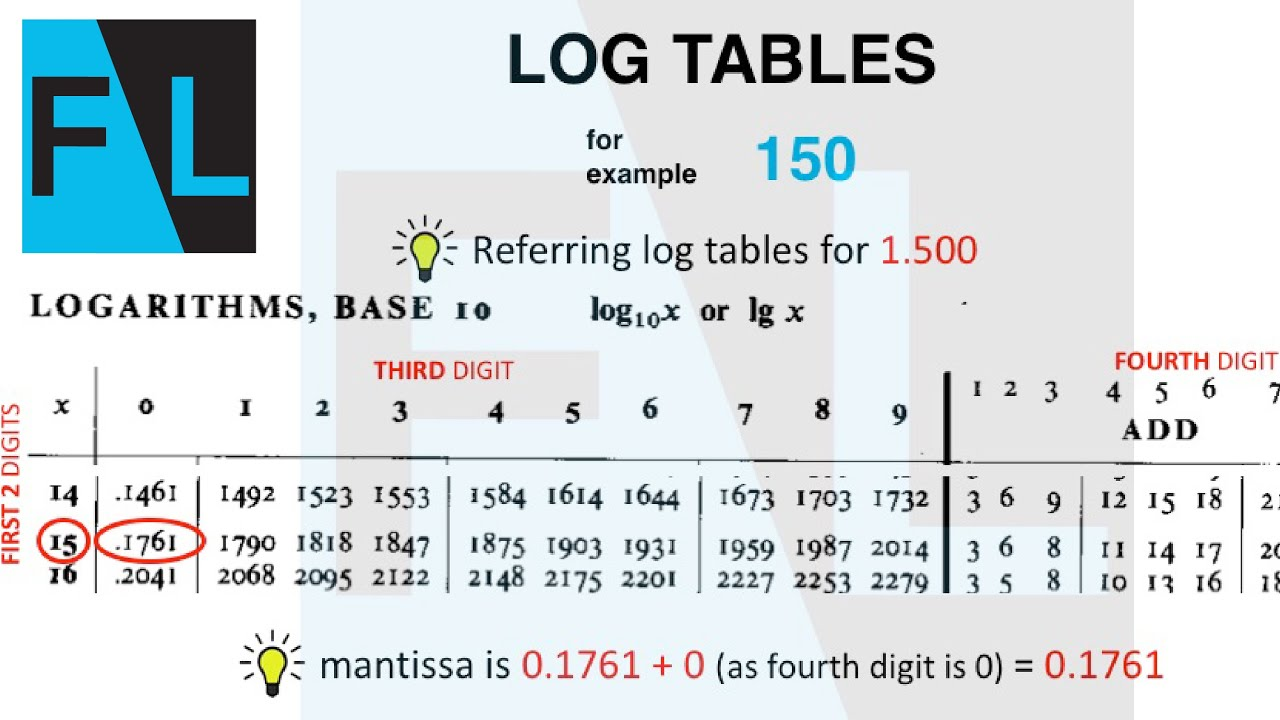 log tables quick   fundalab examples to learn how to use