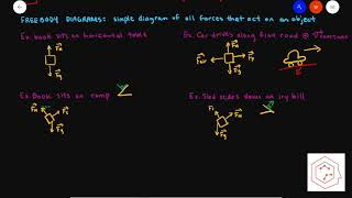 SPH4U/ Grade 12 Physics: 2.1 Forces and Free Body Diagrams