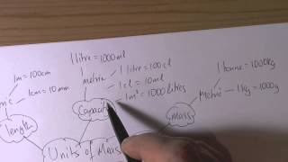 GCSE Mathematics Essential Topics Part 1  Units of Measurement