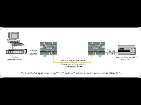 How to convert UTP or STP Media  to Fiber Optic Media