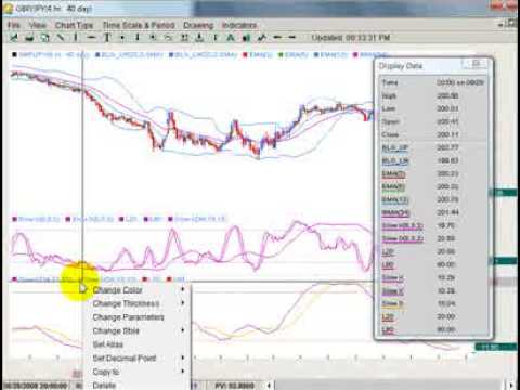 Forex trading charts youtube