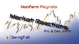 Nonfarm Payrolls - Reactions