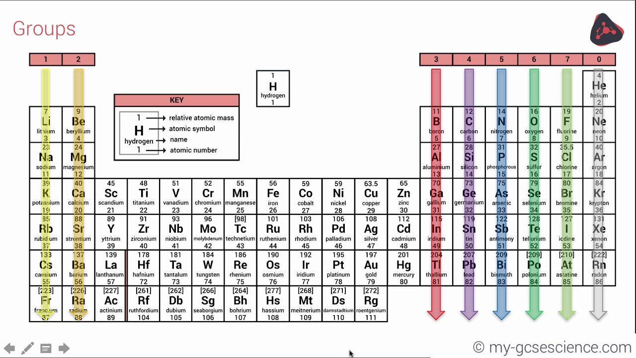 gcse chemistry the periodic table aqa 9 1