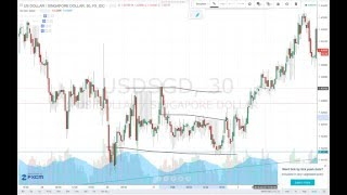 Trade Exemple: Forex Support & Resistance Play (Price Action)