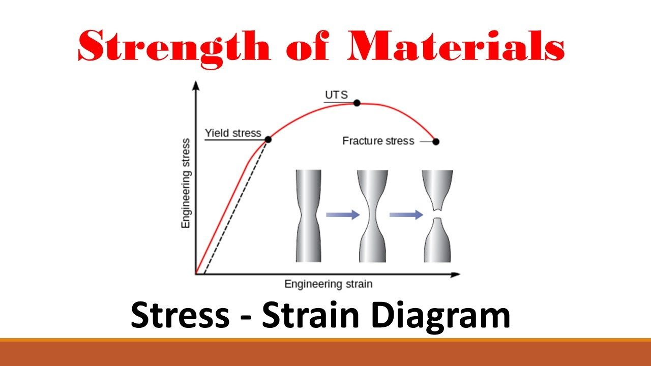 How To Make A Plot Diagram Bradford Pear Tree Pruning Strength Of Materials (part 2: Stress Strain Curve) - Youtube