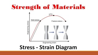 Strength of Materials (Part 2: Stress Strain Curve)