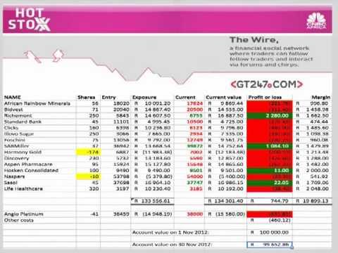 Hot Stoxx profit tracker