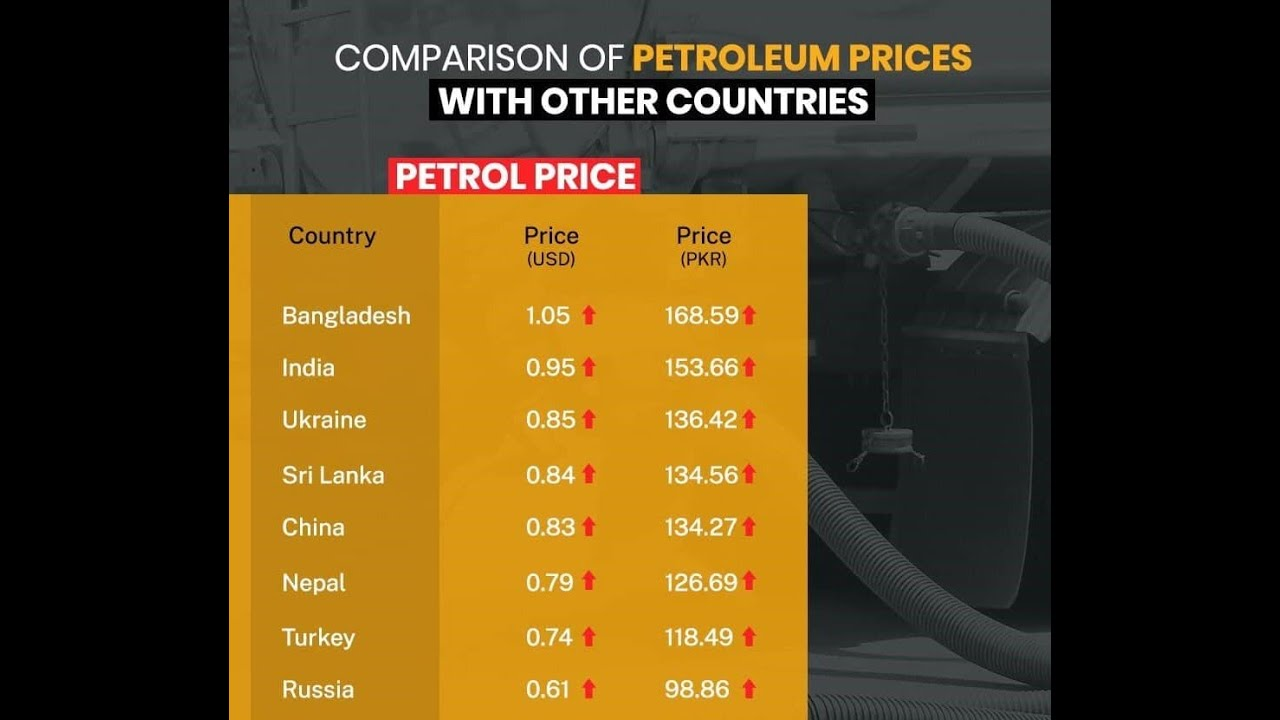 Petrol prices in Pakistan is lowest in South Asia
