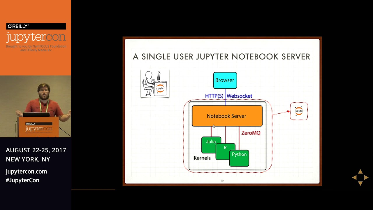 Image from Building a notebook platform for 100,000 users - Scott Sanderson (Quantopian)