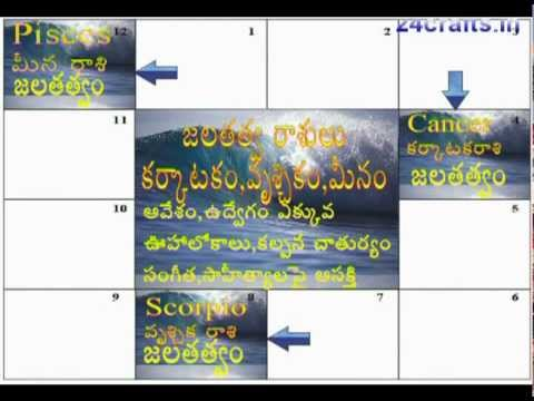 Learn Astrology In Telugu Youtube