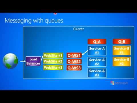 3.1.b-Messaging--Fundamentals--Messaging with queues