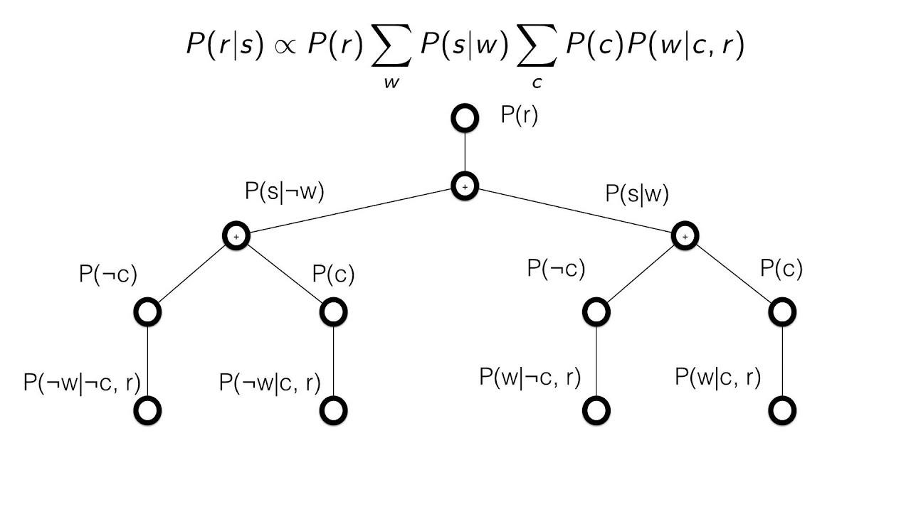 Inside The Calculation | Rootclaim