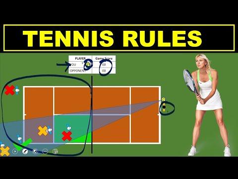 How Tennis is Played | Tennis Rules | Beginner