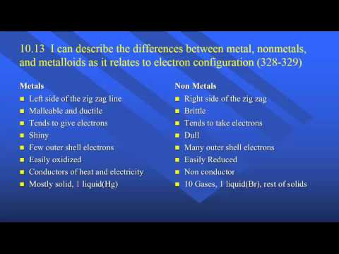 Differences In Physical Properties Of Metals And Nonmetals