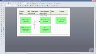 видео Моделирование и анализ бизнес процессов. Визуальный анализ