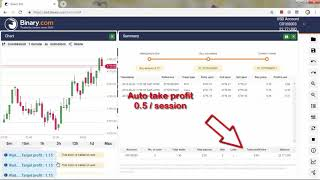 Best Binary BOT Strategy Automatic play in the Support and Resistance area
