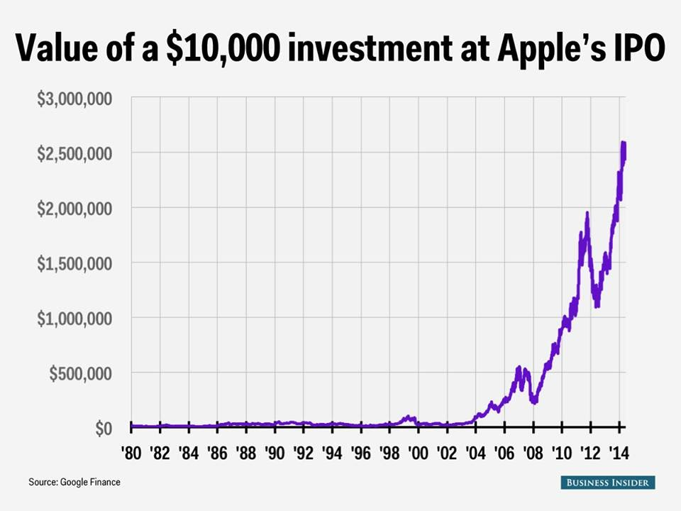 Apple Stock Quote Fascinating Buying Apple Stock Buy Apple Shares Apple Stock Quote Online