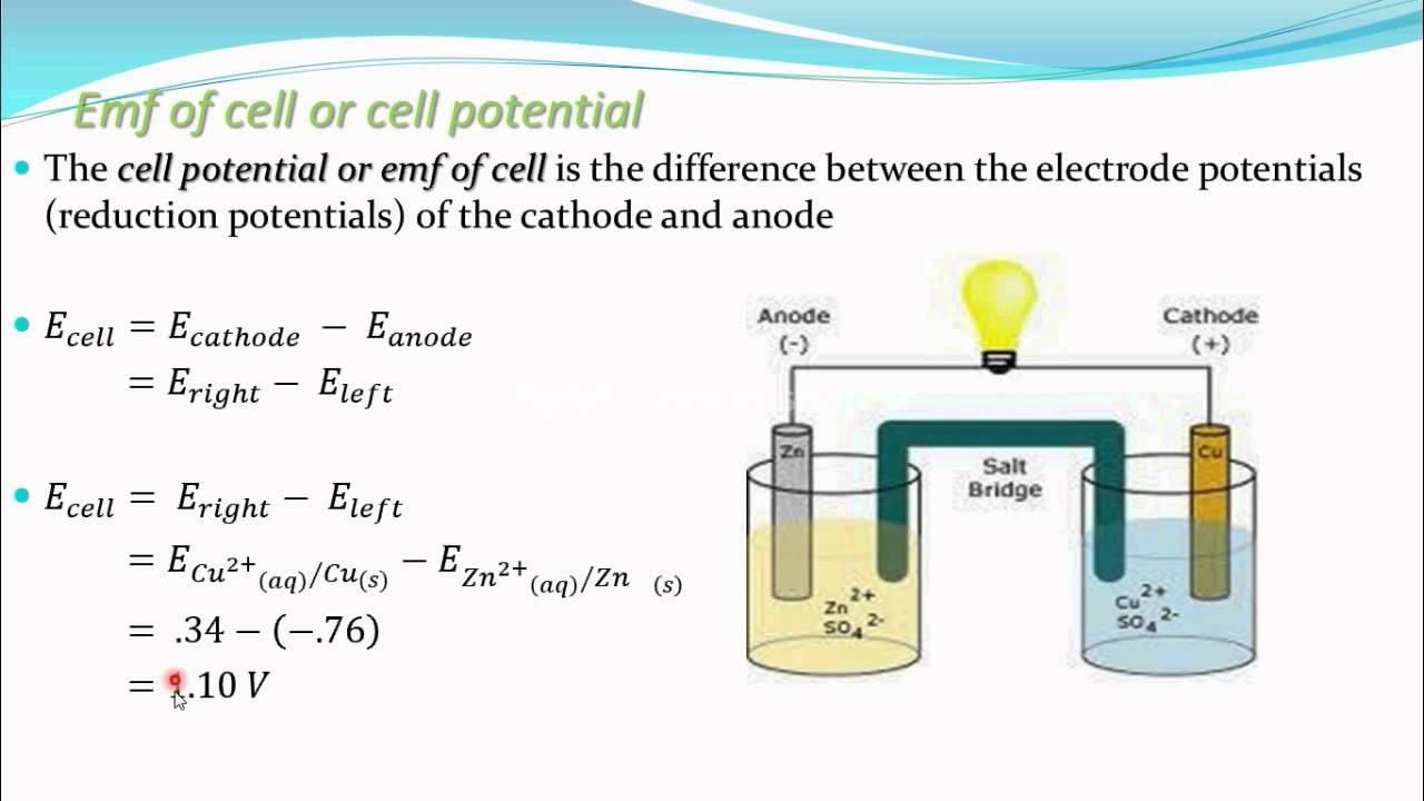 Emf Of Cellcell Potential Electrochemistry Part 13 For
