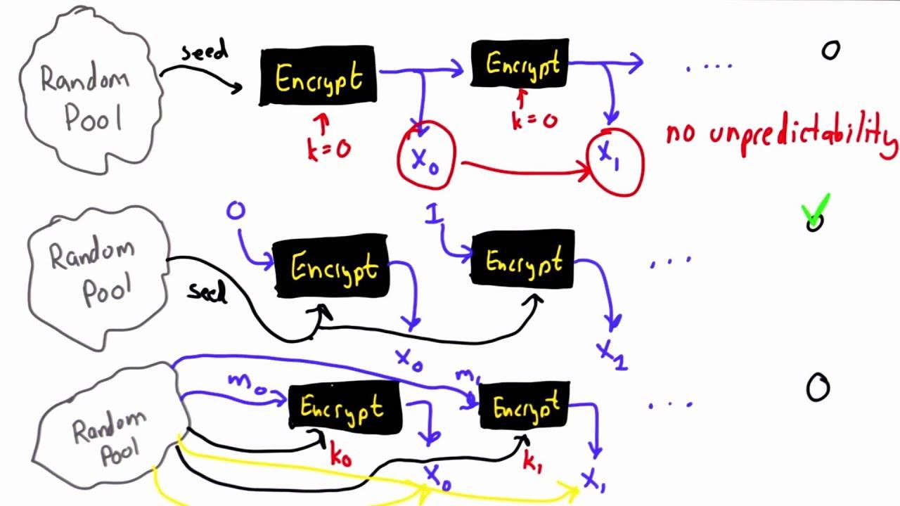a simple unpredictable pseudo-random number generator