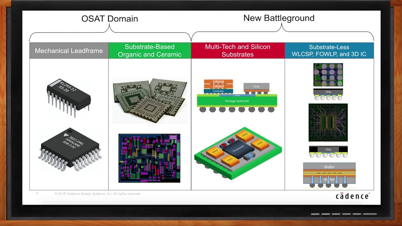 A New Advanced IC Packaging Battlefield -- Cadence Design Systems