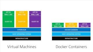 Virtual Machines vs Docker Containers - Dive Into Docker