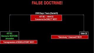 False Doctrine REVEALED: Daniel's 2300 Days