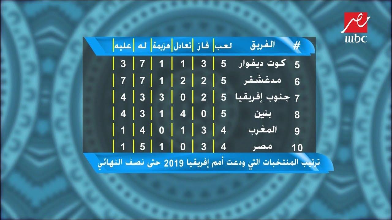 ترتيب المنتخبات التي ودعت أمم إفريقيا حتى نصف النهائي