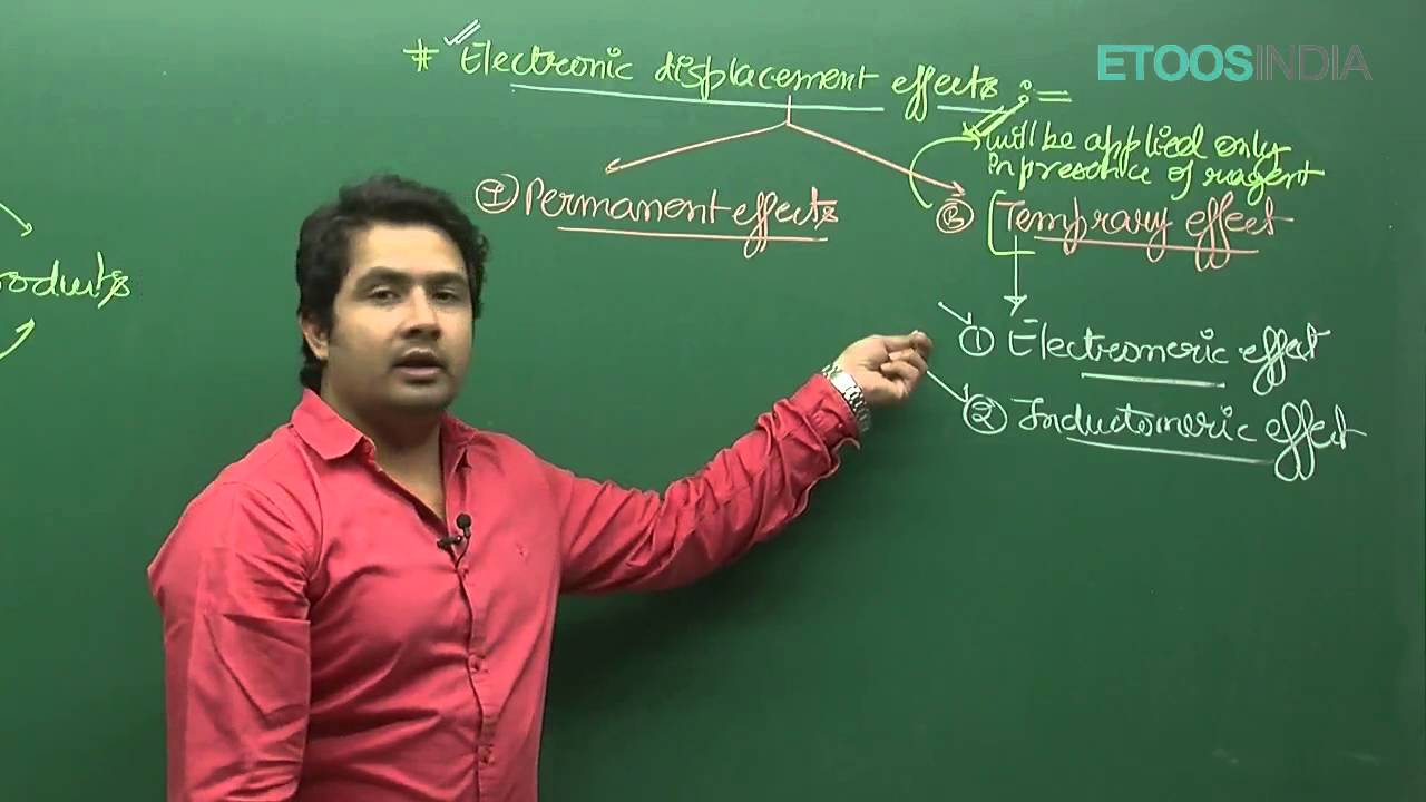 Goc by Divyesh Tiwari (DT) Sir (ETOOSINDIA COM)