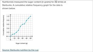 L'analyse cumulée fréquence relative graphique | AP / Statistiques | la Khan Academy