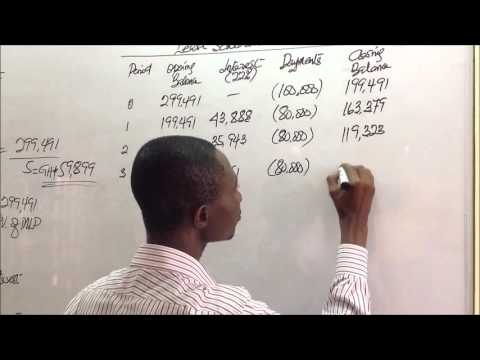 IAS 17 - Leases - Part 3 - Accounting Treatment