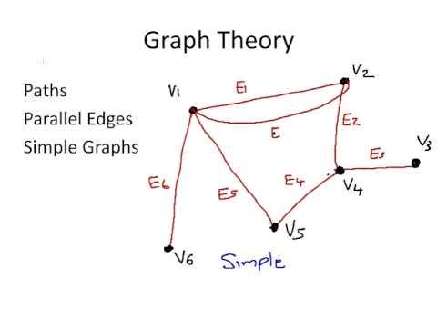 Discrete Mathematics : Important Graph Theory Terms