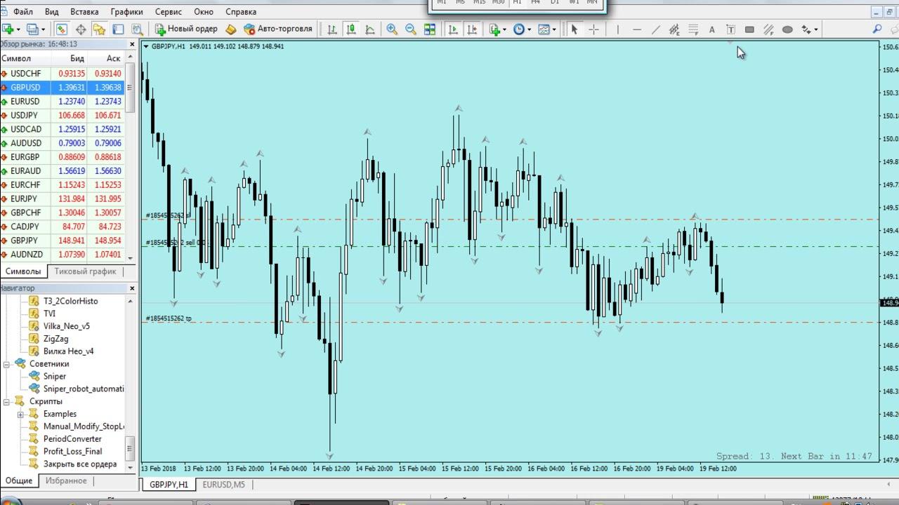 Лучшие торговые сигналы форекс бесплатно онлайн форекс индикаторы технического контроля