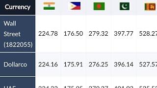 Kuwait dinar rate sri lanka,india,pakistan and bangladesh 24.06.2018***