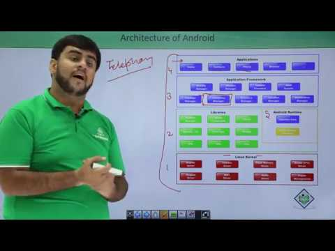 Android - Architecture