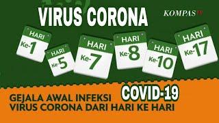 Tanya-Jawab Covid-19 : Apa Gejala Spesifik Dari ODP Yang Kemudian Menjadi PDP dan Positif Corona?.