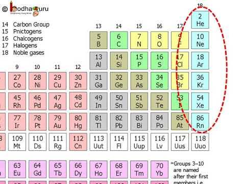 मेंडलीफ की तालिका - Mendeleev\u0027s periodic table Part 1