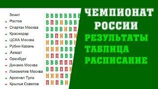 Футбол. Чемпионат России 2018-2019. РПЛ. 10 тур. Результаты. Таблица. Расписание.