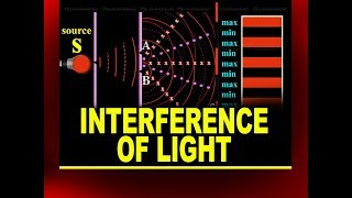 Interference of Light | Online Physics Video Tutorials