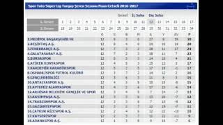 süper lig puan durumu 25-28 kasım 2016-yeni