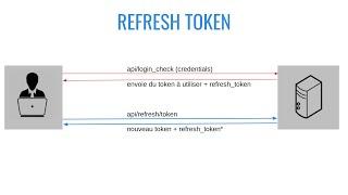 Miniature catégorie - [JWT - Refresh Token] Ajout d'un jwt refresh token dans un projet Symfony 5